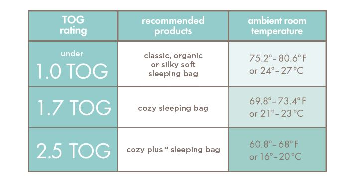 (article found here) Aden and Anai's cheat sheet of which sleeping bags to  wear based on your room temperature